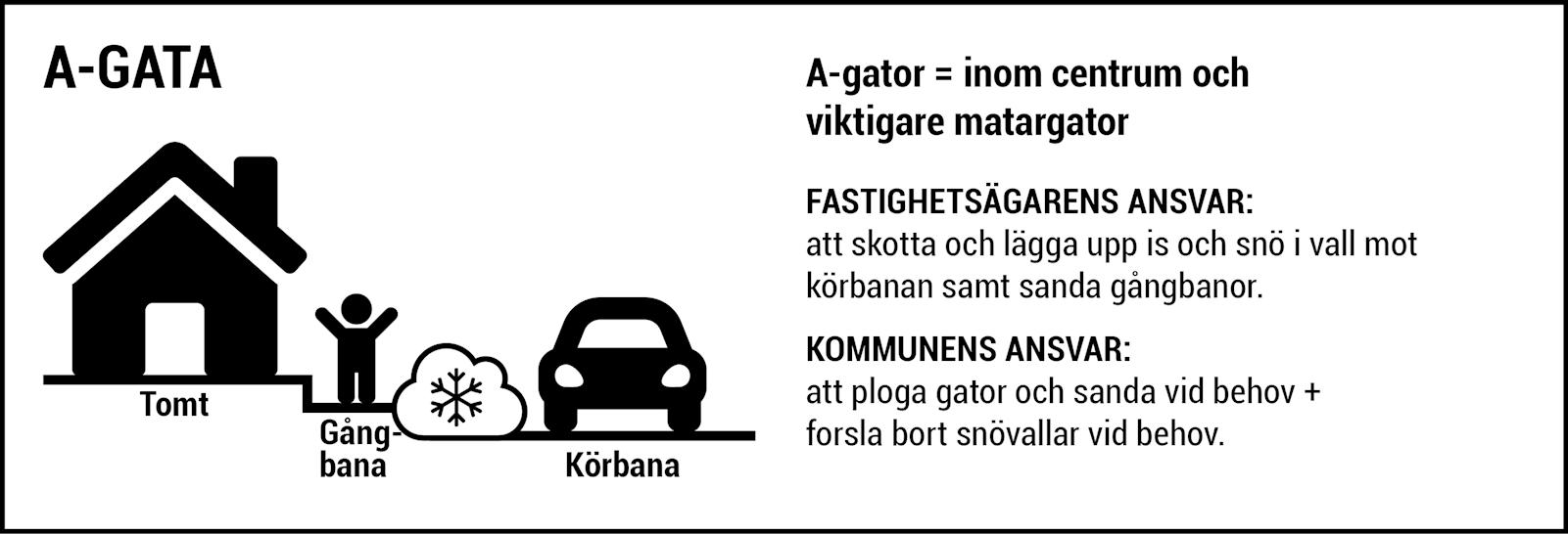 A-gator = inom centrum och viktigare matargator