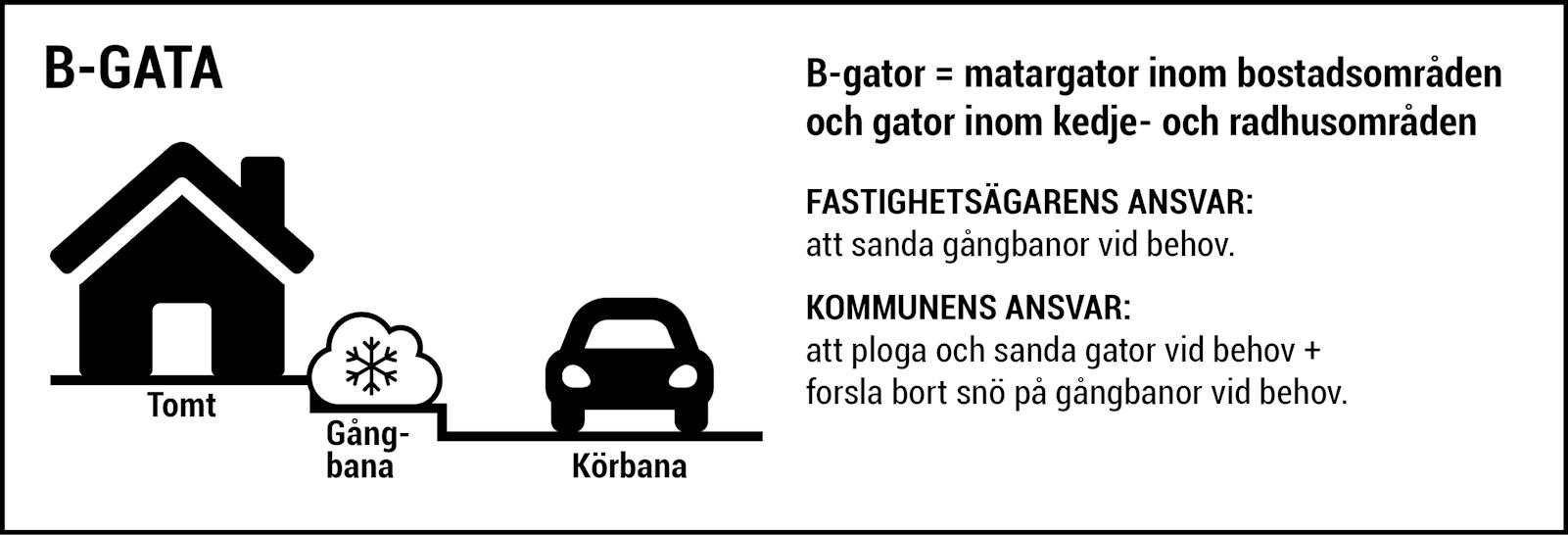 B-gator = matargator inom bostadsområden och gator inom kedje- och radhusområden