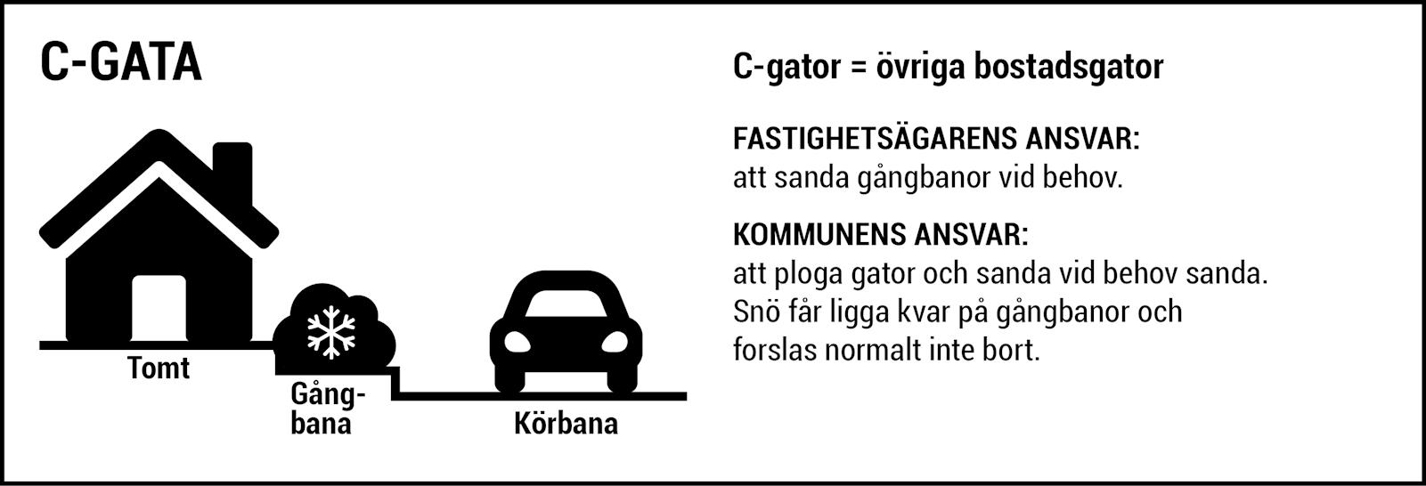 C-gator =övriga bostadsgator