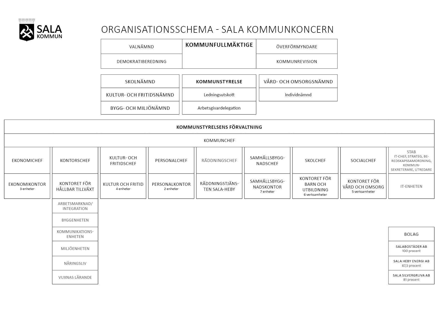 Organisationsschema för Sala kommunkoncern (svartvit version)