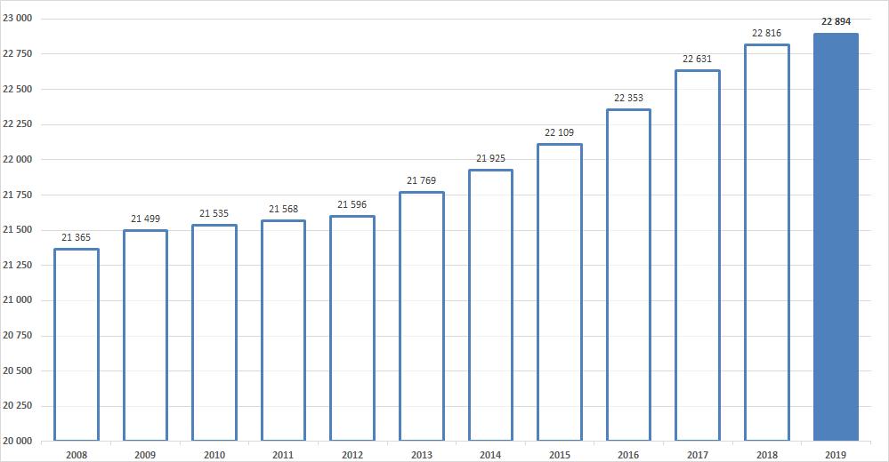 Diagram över befolkningsutvecklingen i Sala kommun från 2008 till 2019.