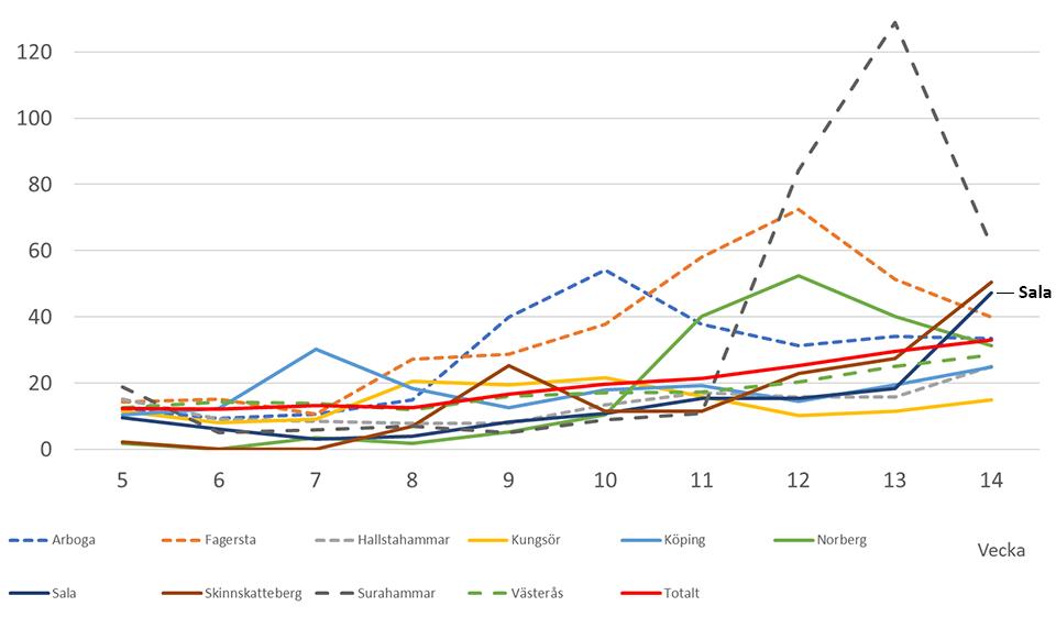 Grafen beskriver läget för Västmanland läns kommuner för vecka 14